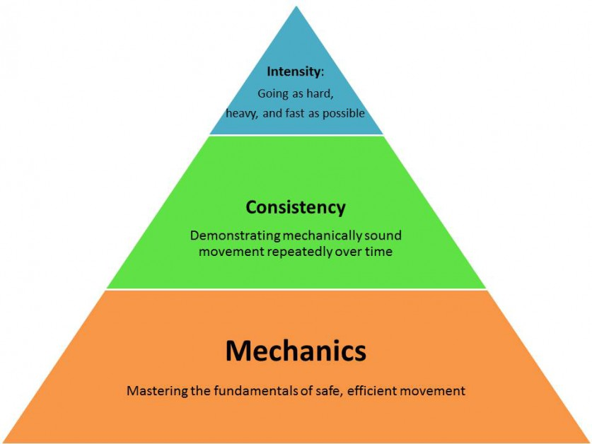 mechanics-consistency-intensity